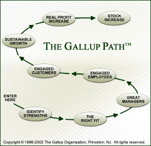 The Gallup Path