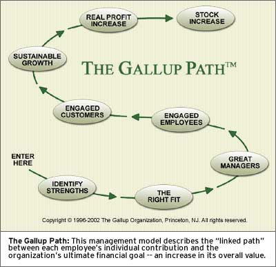 CHART: The Gallup Path